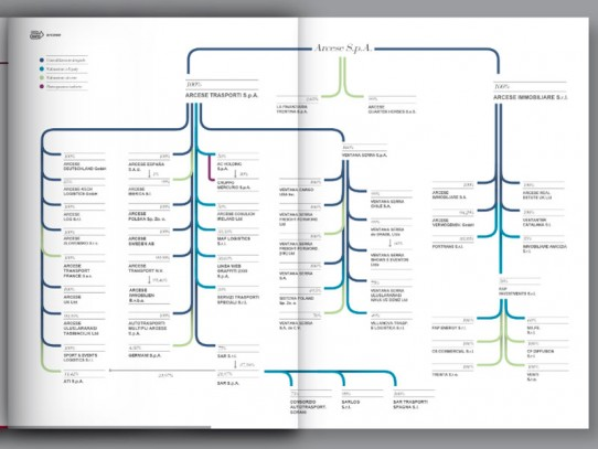 Annual Report Arcese: layout pagine interne