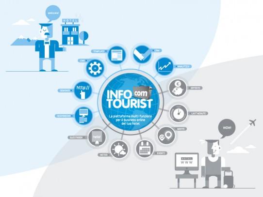 InfoTourist.com http://www.infotourist.com/